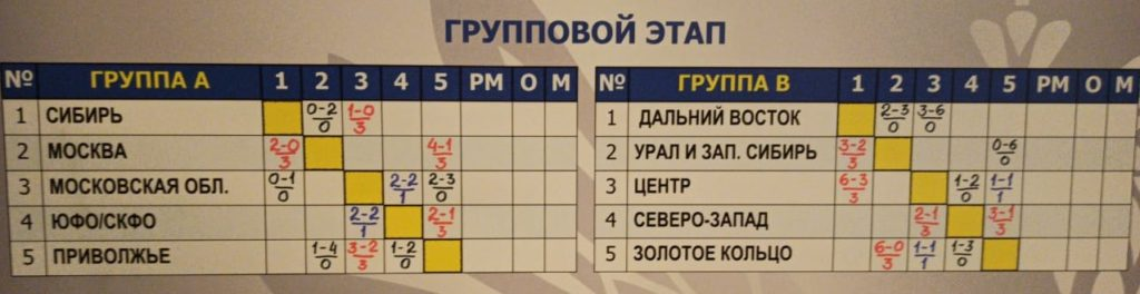 Сборная Сибири, юноши 2003 г.р., взяла первые очки на финале среди МРО.
