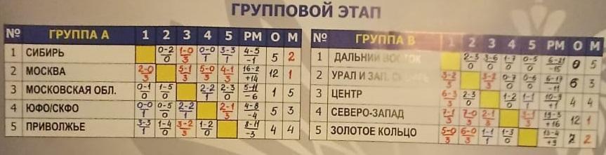 Сборная Сибири, юноши 2003 г.р. в полуфинале Первенства России по футболу среди МРО.