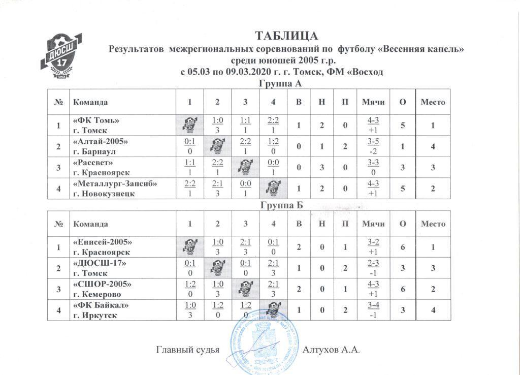 """2005 1 1024x738 - СШОР Енисей 2005 победитель соревнований """"Весенняя капель""""."""