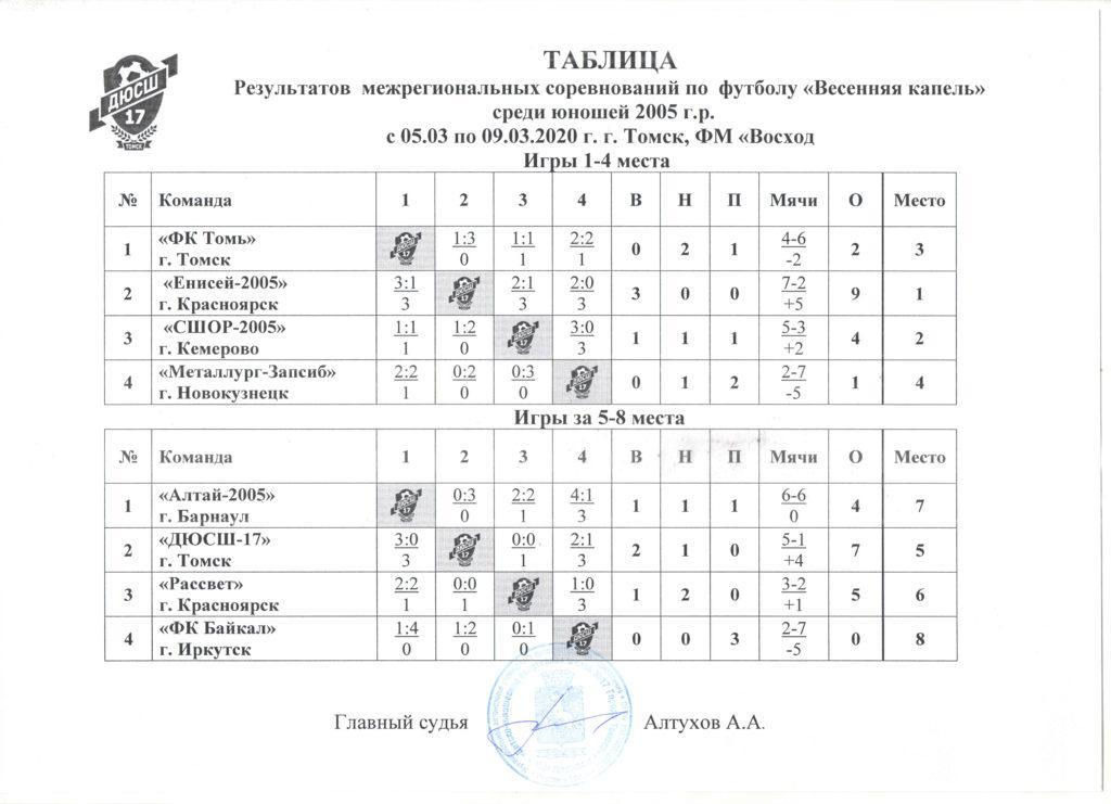 """2005 2 1024x741 - СШОР Енисей 2005 победитель соревнований """"Весенняя капель""""."""
