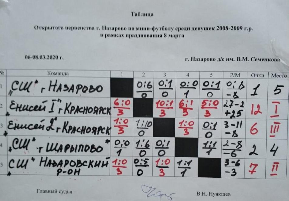 img 20200308 wa0003 - Команда девушек СШОР Енисей 2008/09 г.г.р. победитель турнира по мини-футболу в г. Назарово