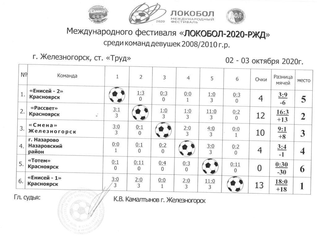СШОР Енисей победитель регионального турнира Международного фестиваля  «Локобол-2020-РЖД» среди команд девушек 2008/2010 г.р.