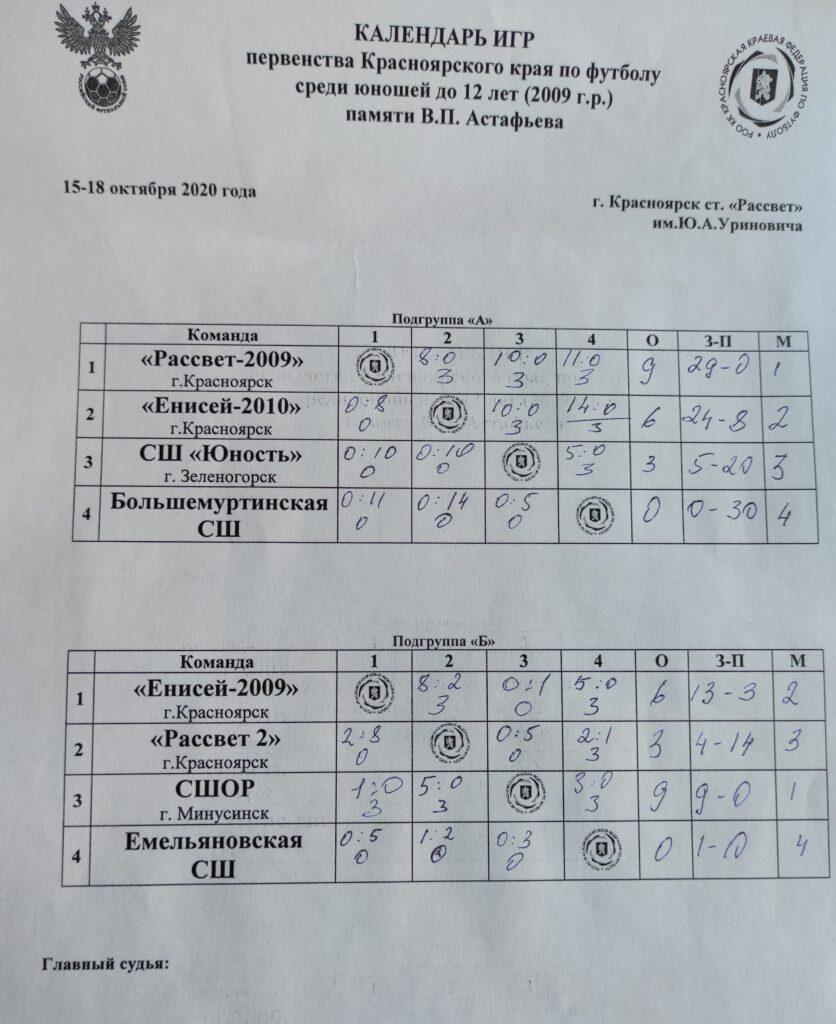 Завершился групповой этап первенства Красноярского края по футболу для юношей 2009 г.р.