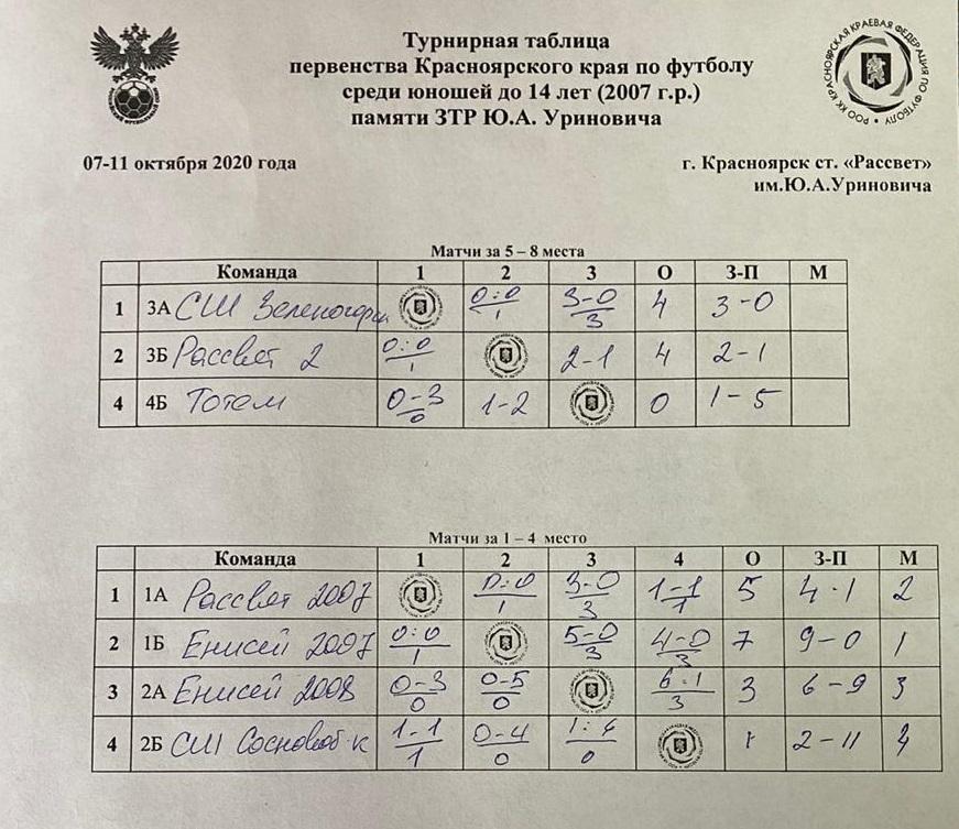 СШОР Енисей 2007 победитель первенства Красноярского края по футболу среди юношей 2007 г.р.