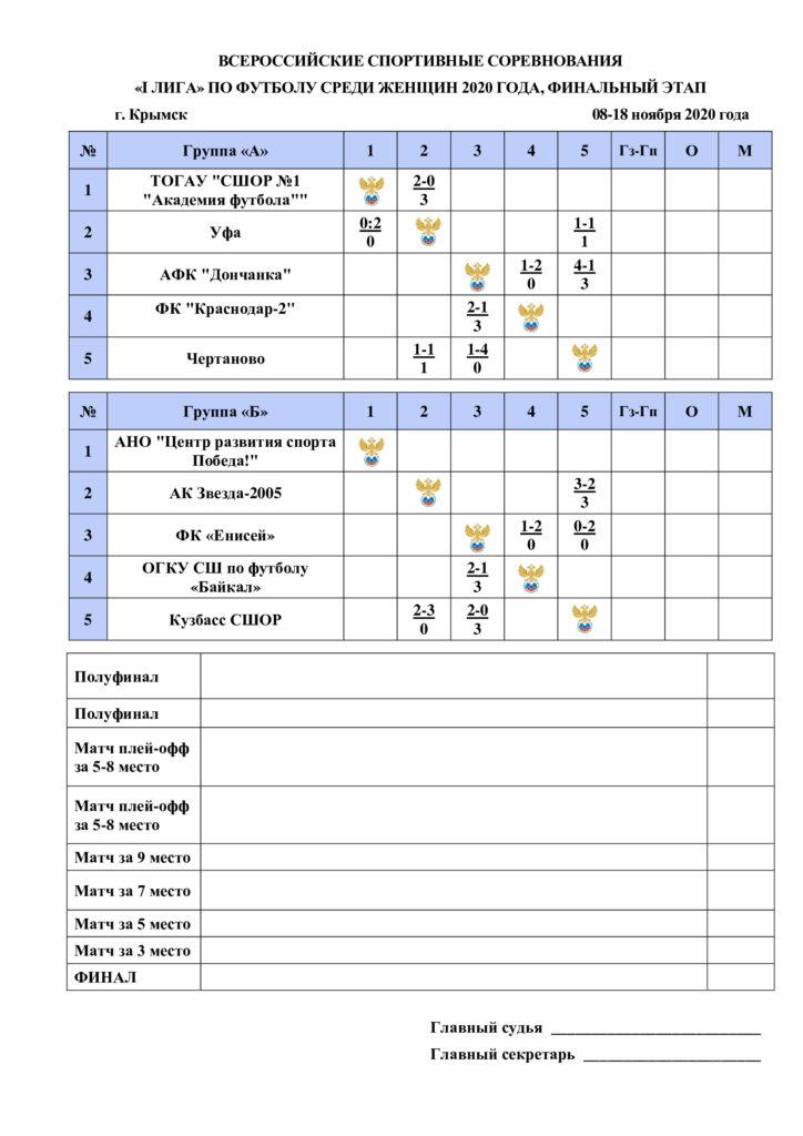 Результаты первых двух туров финала всероссийских спортивных соревнований «I лига» по футболу среди женщин 2020 года.