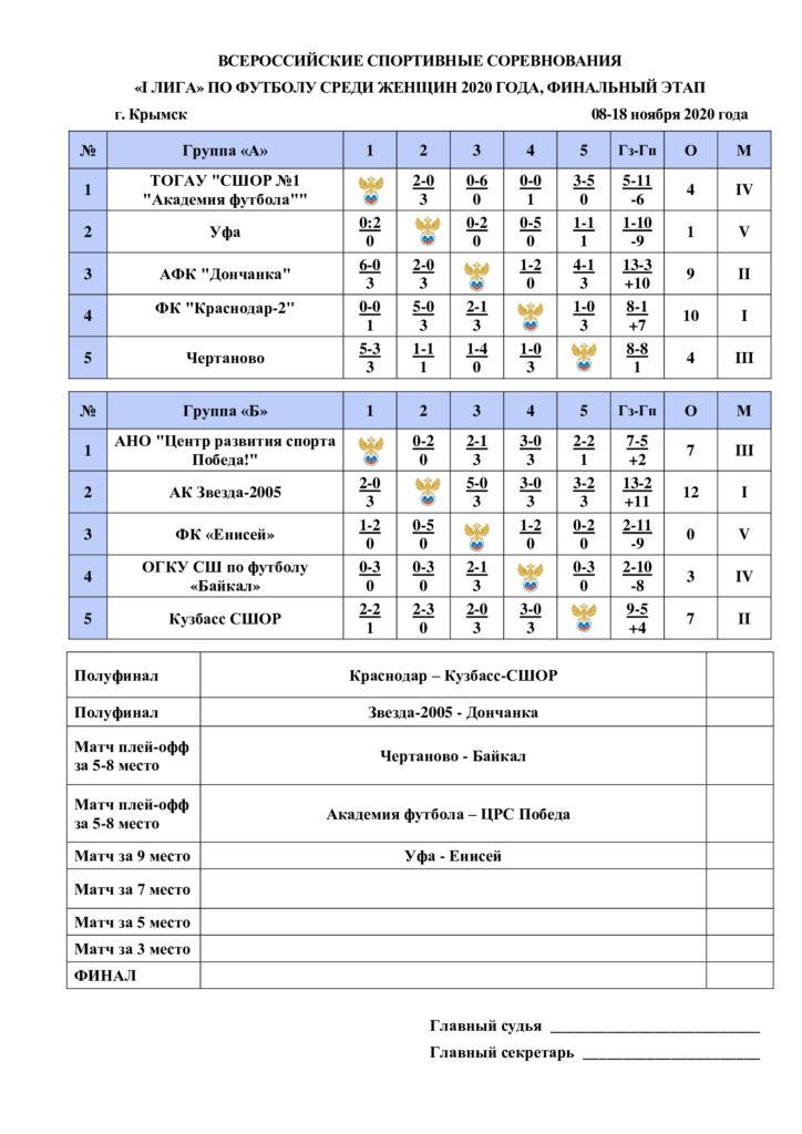 Завершился групповой этап финала всероссийских спортивных соревнований «I лига» по футболу среди женщин 2020 года.